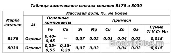 Tablicza-himicheskogo-sostava-splavov-8176-i-8030.png