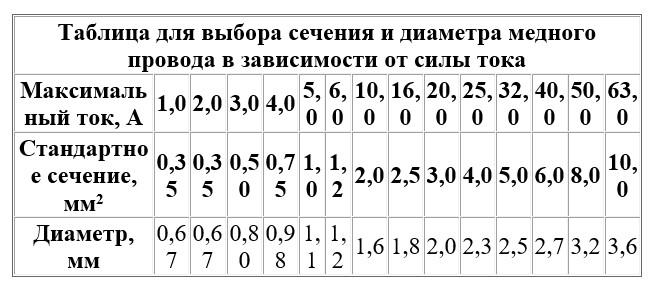 Таблица подбора сечения